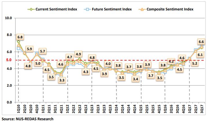 Property market sentiment is improving