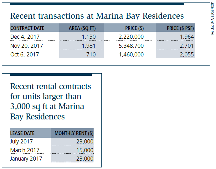 Tables: Recent transactions at Marina Bay Residences
