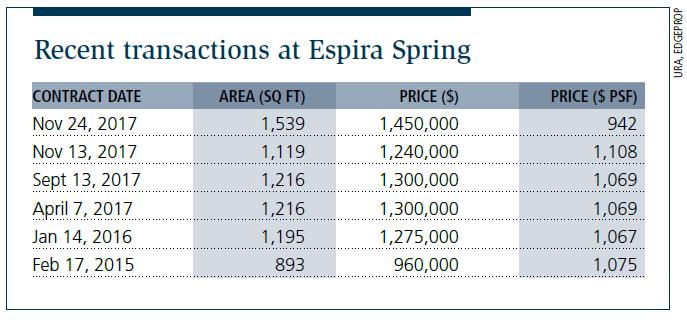 Recent transactions at Espira Spring