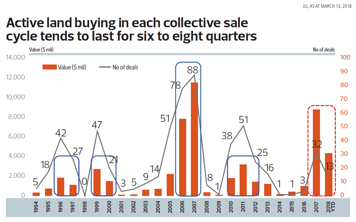 Chart: Active land buying in each collective sale cycle tends to last for six to eight quarters