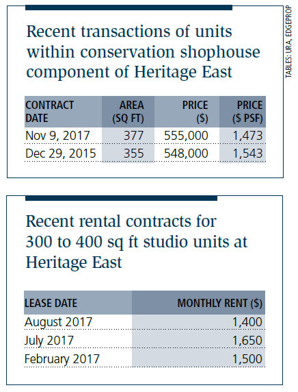 Tables: Recent transactions of units within conservation shophouse component of Heritage East; Recent rental contracts for 300 to 400 sq ft studio units at Heritage East