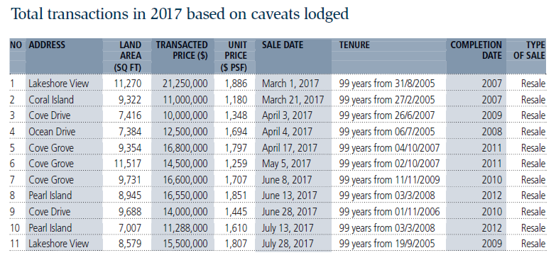 Total transactions in 2017 based on caveats lodged