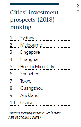 Cities' investment prospects (2018) ranking - EDGEPROP SINGAPORE