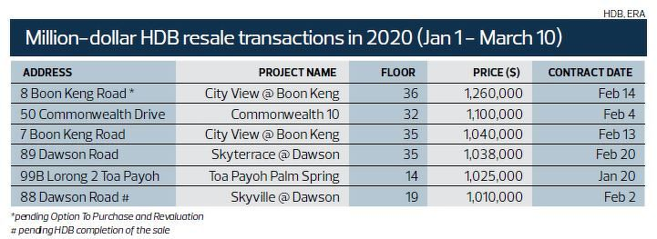 million dollar HDB resale transaction