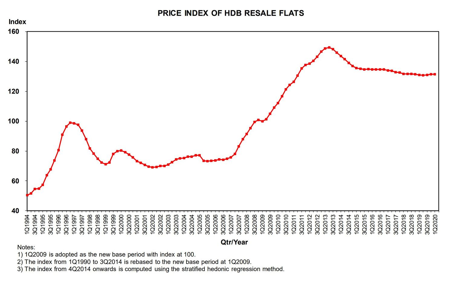 EDGEPROP - PRICE INDEX HDB RESALE FLATS