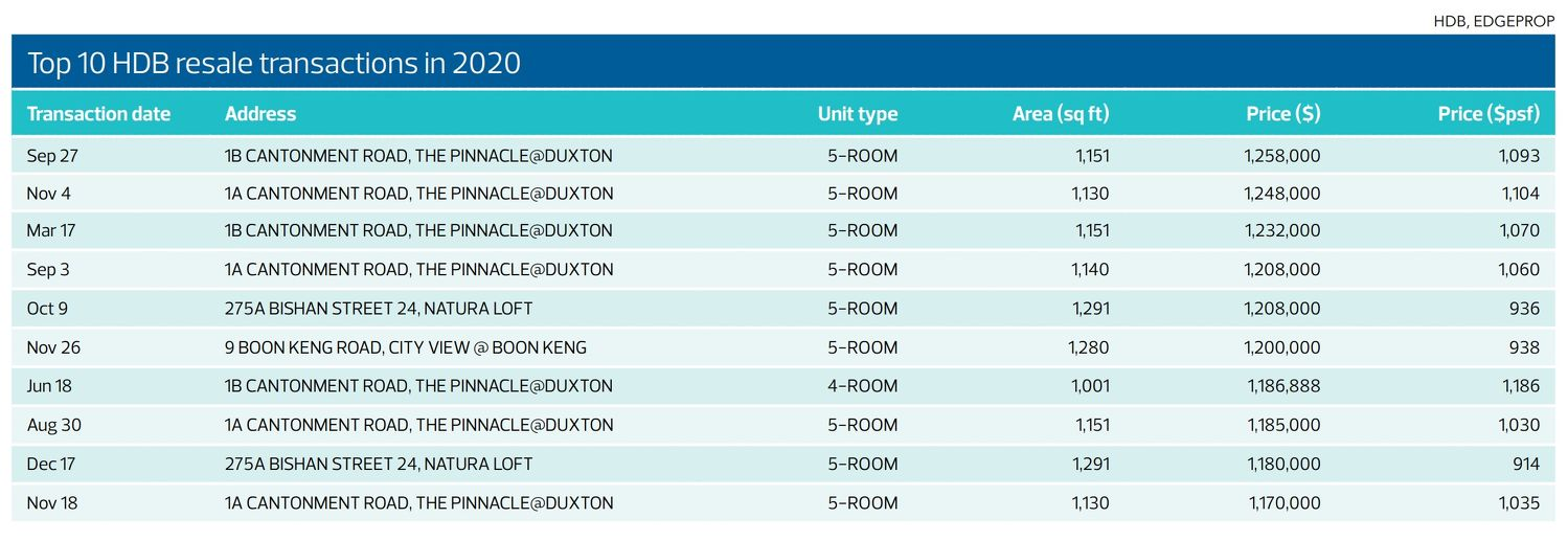 Top 10 HDB resale transactions in 2020 - EDGEPROP SINGAPORE