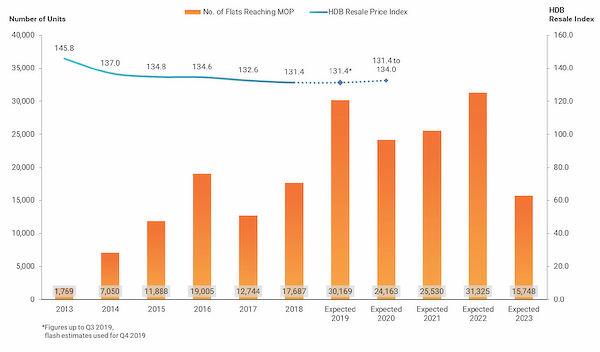 MOP - HDB resale price index Singapore
