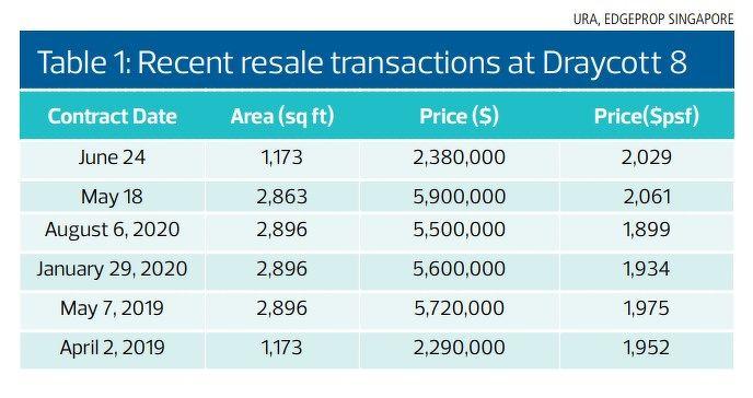 Recent resale transactions - EDGEPROP SINGAPORE