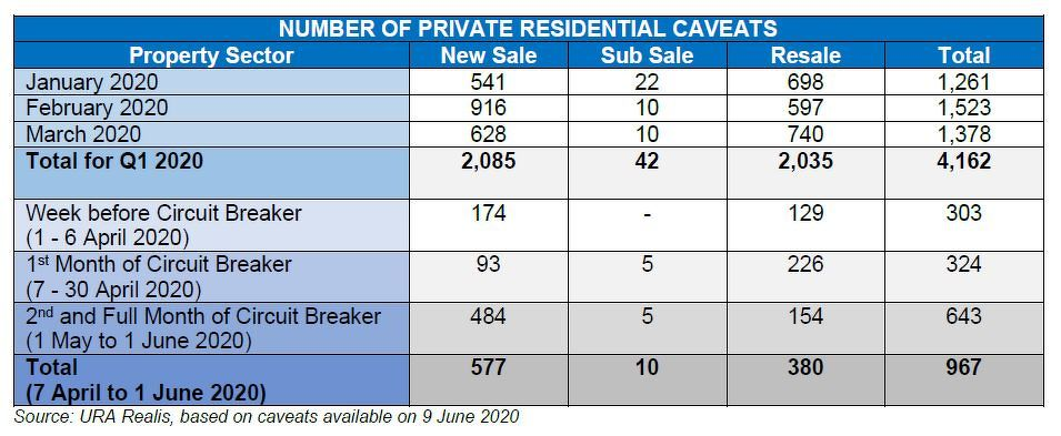 EDGEPROP SINGAPORE - NUMBER OF PRIVATE RESIDENTIAL CAVEATS