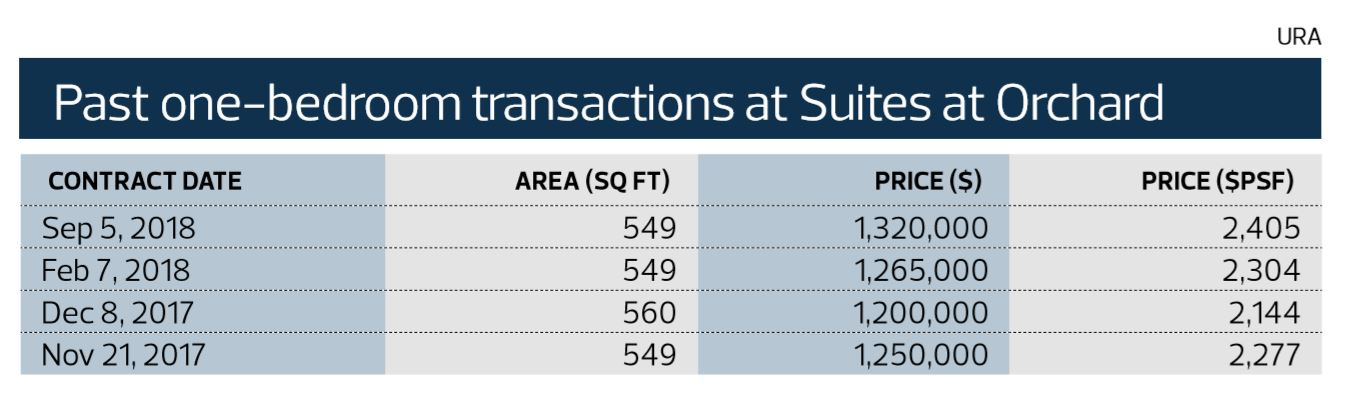 Transactions Suites at Orchard