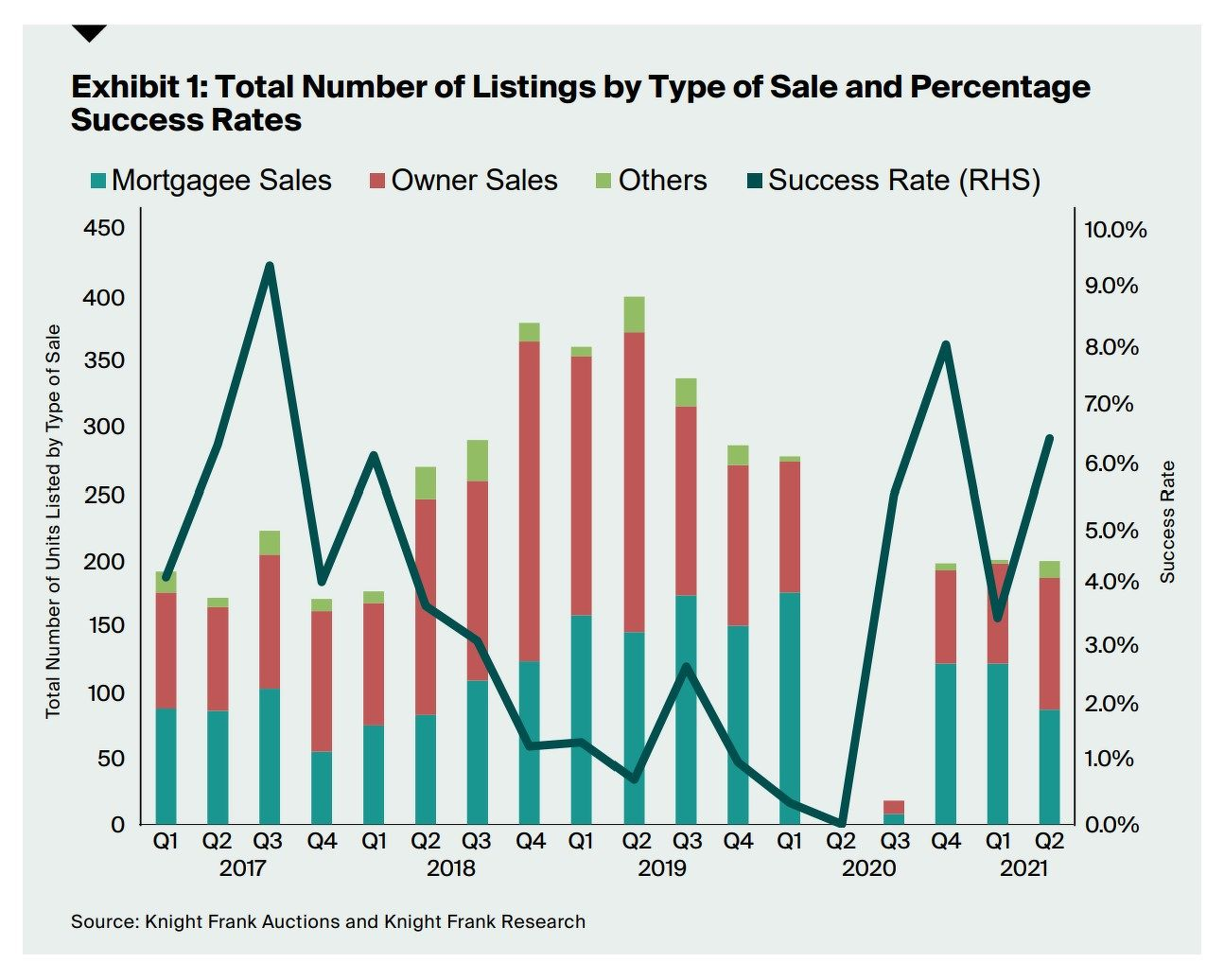 Total number of listings - EDGEPROP SINGAPORE
