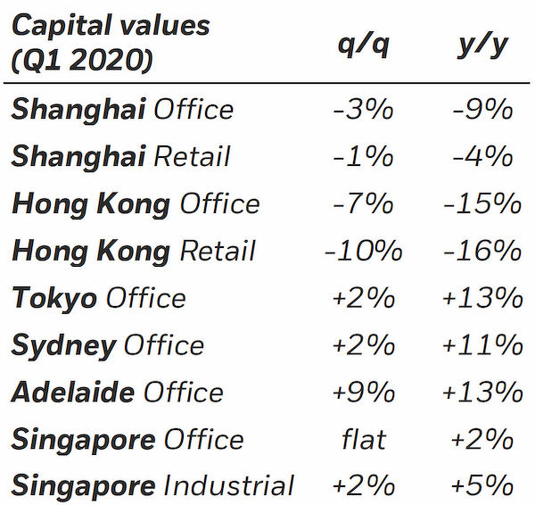 EDGEPROP SINGAPORE - CAPITAL VALUES