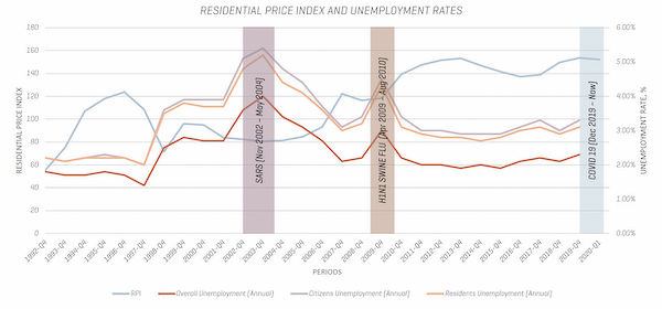 ResidentialEDGEPROP SINGAPORE - Price index (RPI) and Unemployment Rates. (Chart: URA Realis & Singstat)
