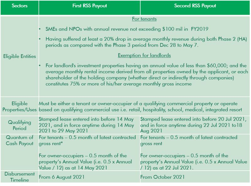 CBRE rental support scheme payout - EDGEPROP SINGAPORE