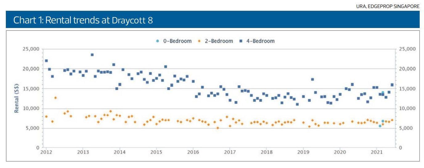Rental trends at Draycott 8 - EDGEPROP SINGAPORE