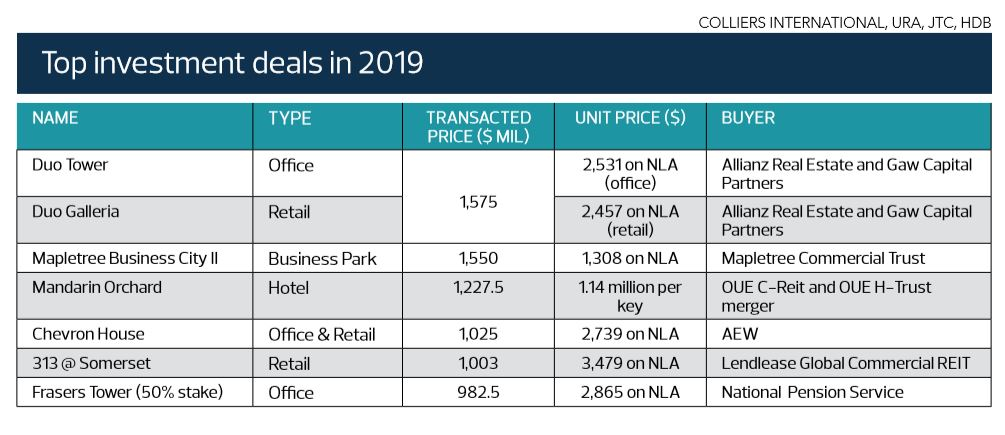 Singapore property outlook 2019 -  top investment deals in 2019