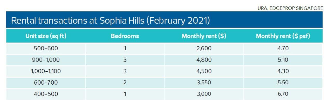 Rental transaction at Sophia Hills - EDGEPROP SINGAPORE
