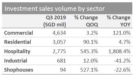 Investment sales volume