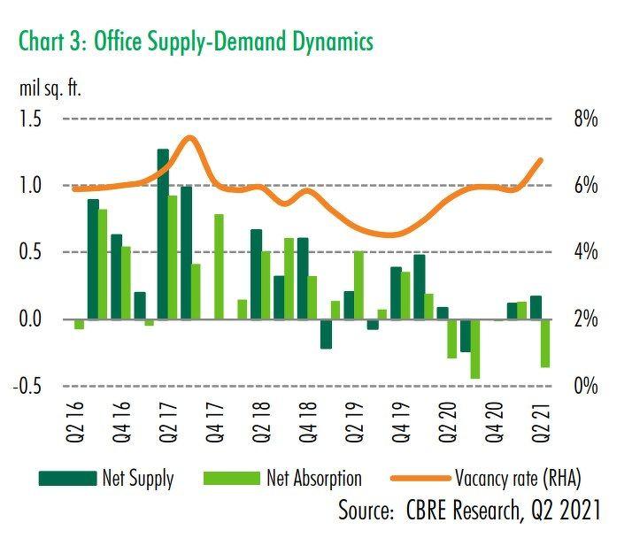 Office supply demand dynamics CBRE - EDGEPROP SINGAPORE