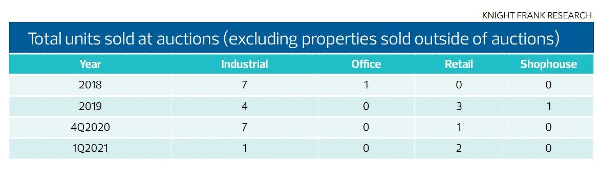 Total units sold at auctions - EDGEPROP SINGAPORE