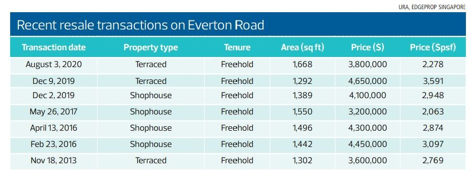 Recent resale transactions on Everton Road - EDGEPROP SINGAPORE