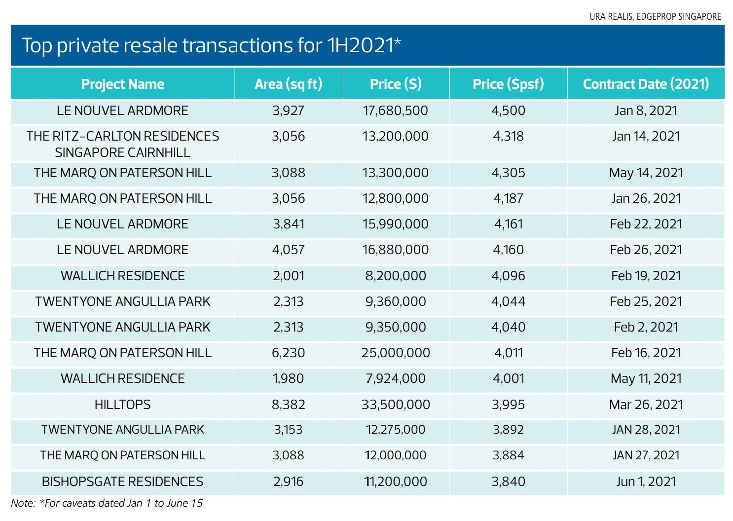 Top private resale transactions - EDGEPROP SINGAPORE