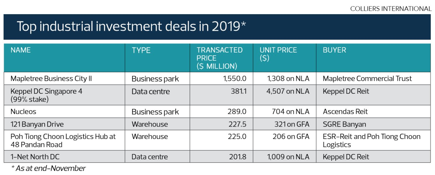Top industrial investment deals in 2019 - EDGEPROP SINGAPORE