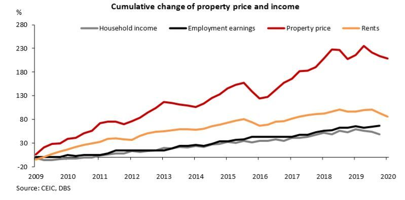 EDGEPROP SINGAPORE - Cumulative change of property price and income