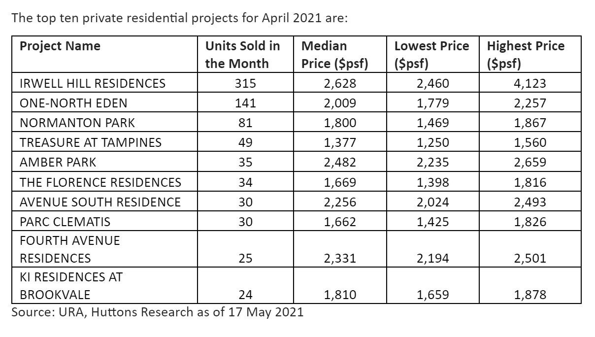 top ten private residential projects for April 2021 - EDGEPROP SINGAPORE