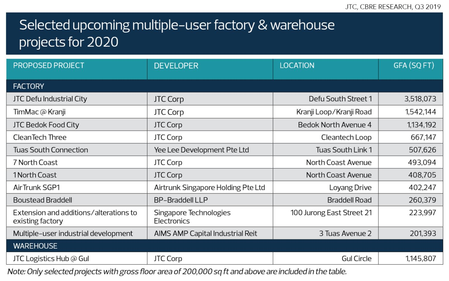Selected upcoming multiple-user factory & warehouse projects for 2020