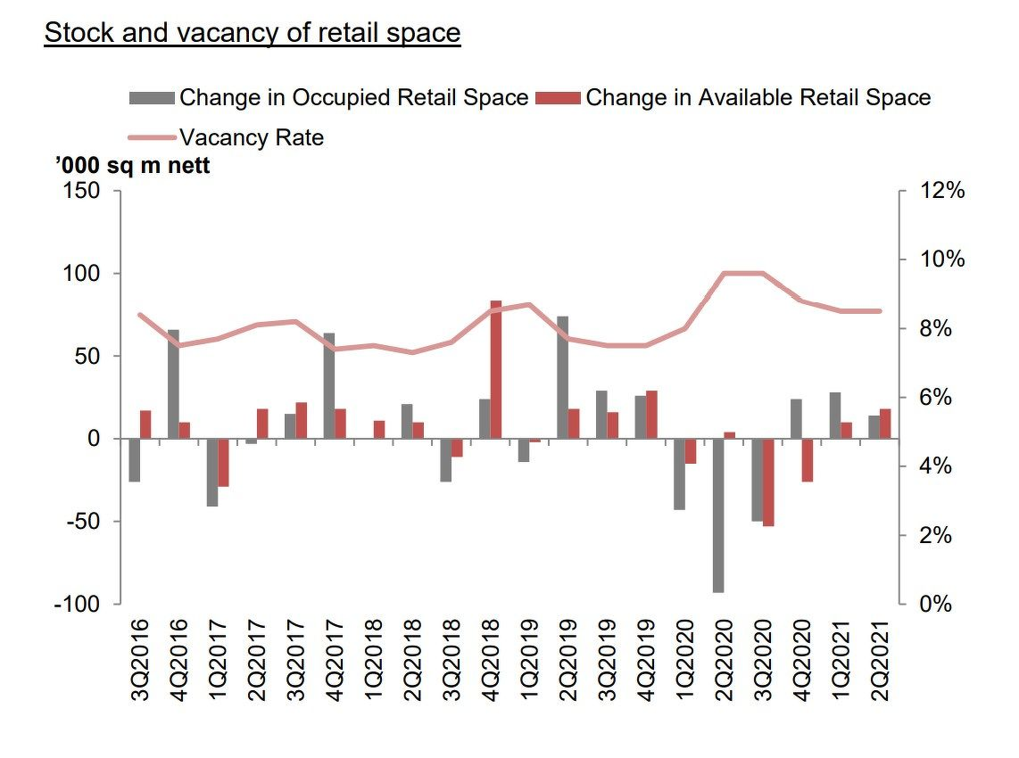 Stock and vacancy of retail space - EDGEPROP SINGAPORE