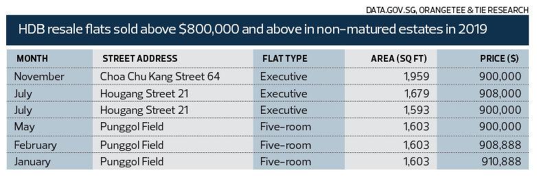 HDB resale flats