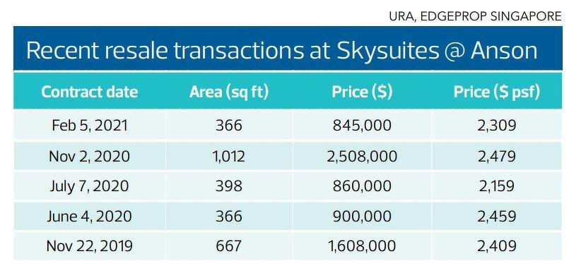resale transactions at Skysuites @ Anson - EDGEPROP SINGAPORE