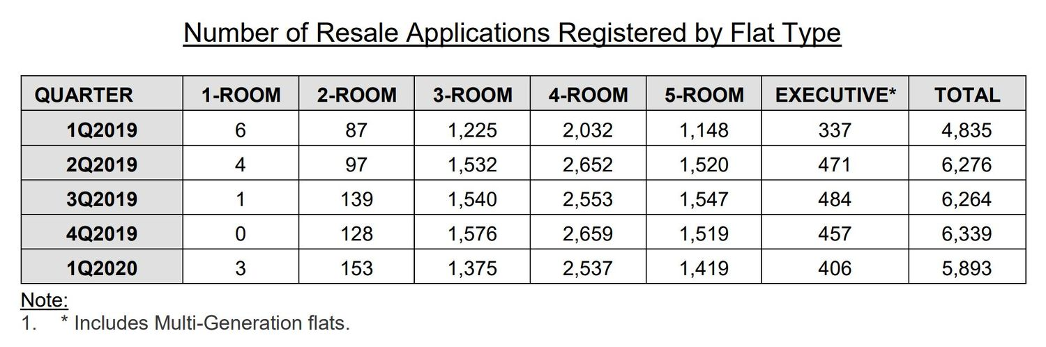 EDGEPROP - NUMBER OF HDB RESALE APPLICATION