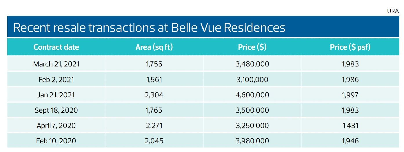 Recent resale transactions - EDGEPROP SINGAPORE