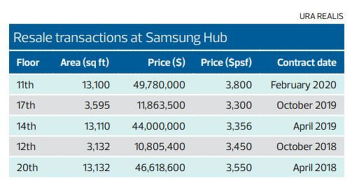 Resale Transactions at Samsung Hub - EDGEPROP Singapore