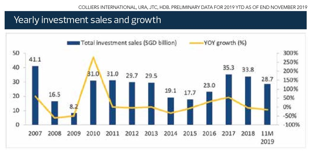 Singapore property outlook 2019 - yearly investment sales and growth