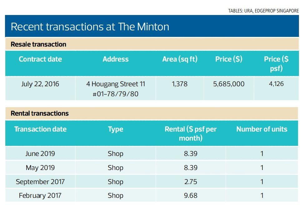 recent transactions at The Minton - EDGEPROP SINGAPORE