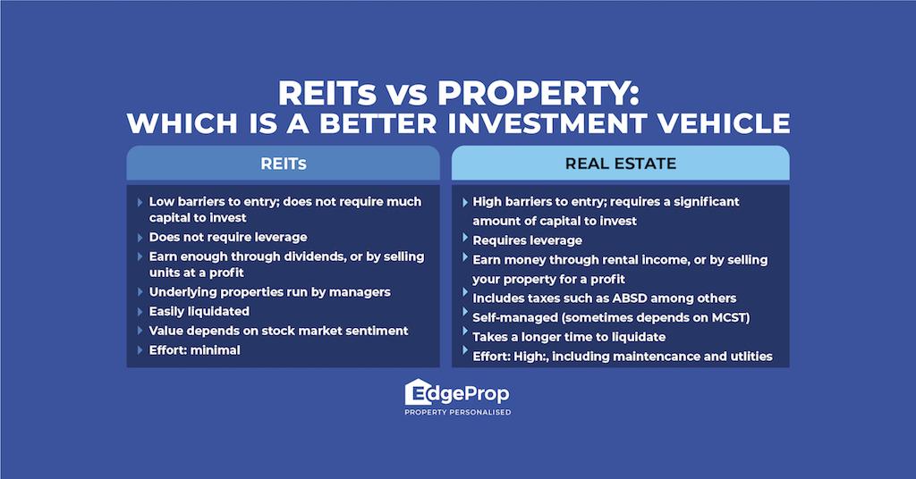 REITS vs Property