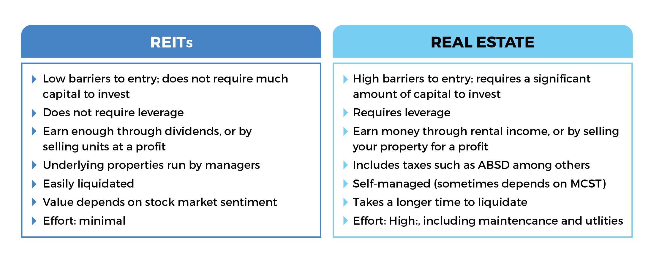 EDGEPROP SINGAPORE - REITs & Real Estate