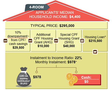 BTO HDB - Taking into account the income, savings, housing grants and eligible housing loan, the couple can service the monthly instalments of the flat without any cash