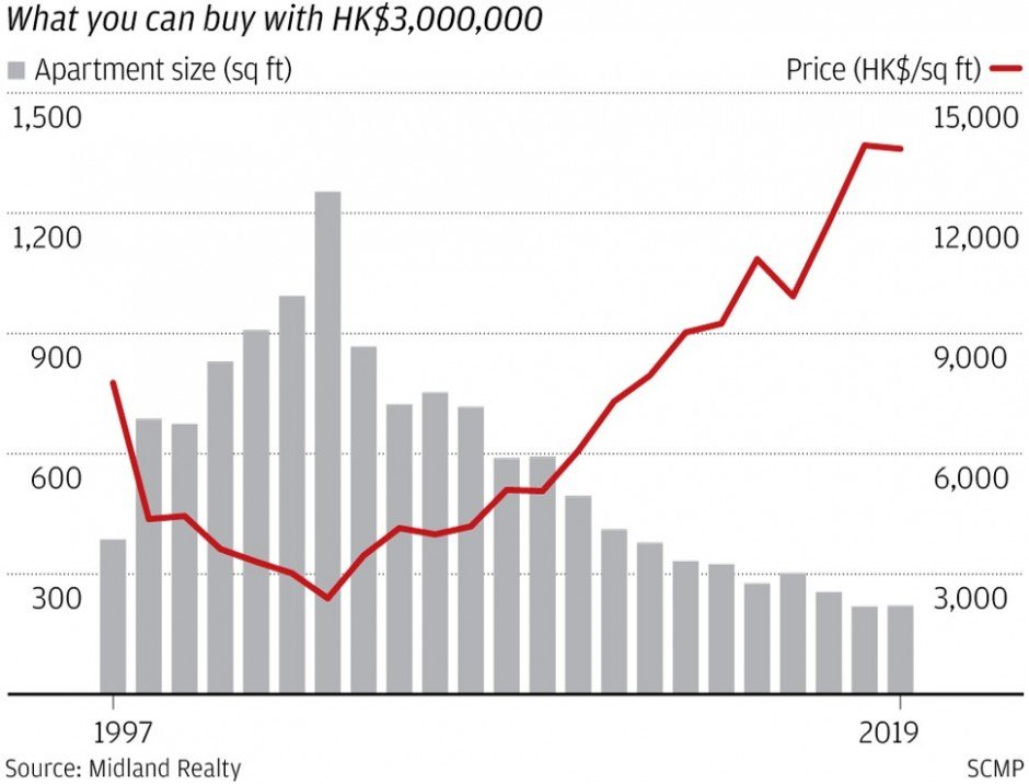 What you can buy with HK$3,000,000 - HONG KONG