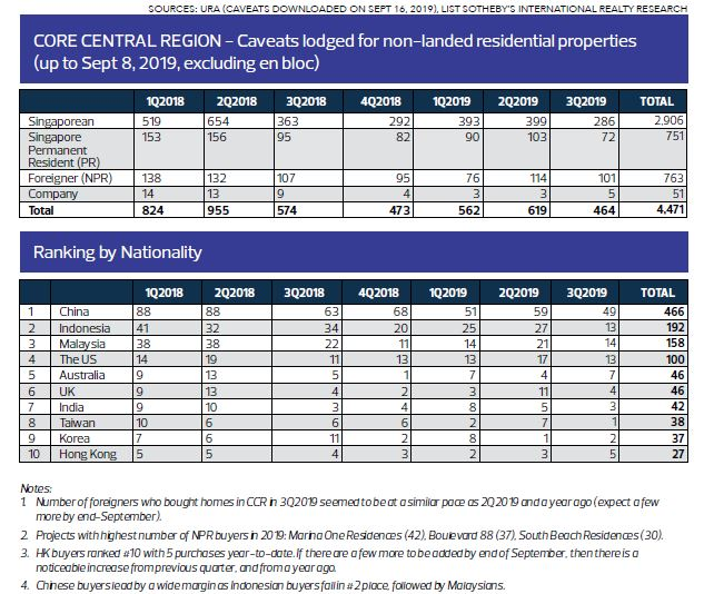 CORE CENTRAL REGION - Caveats lodged for non-landed residential properties