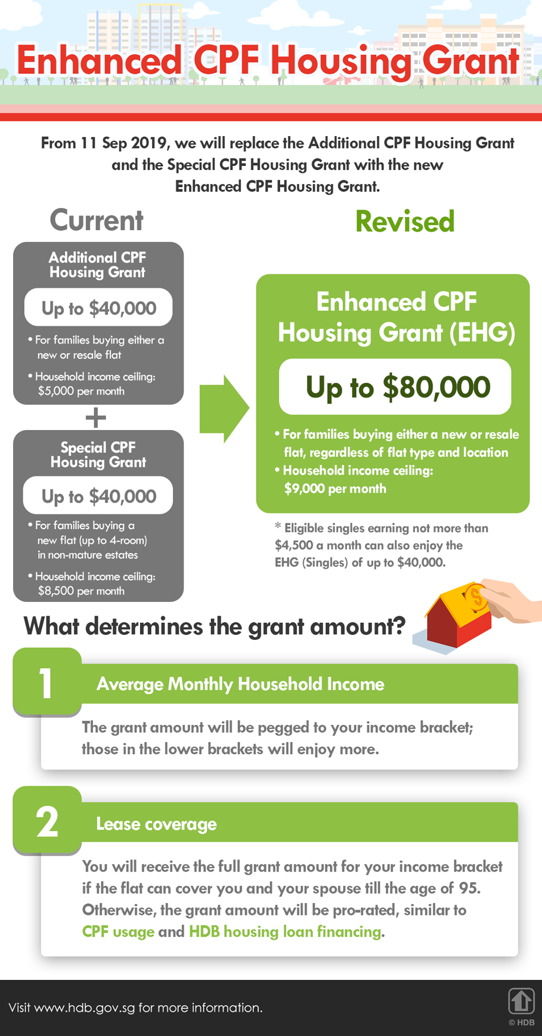 EHG - Enhanced CPF Housing Grant 6