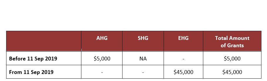 EHG - Enhanced CPF Housing Grant 2